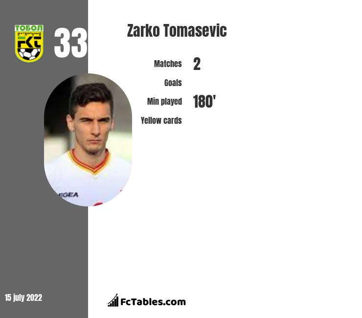 Zarko Tomasevic infographic