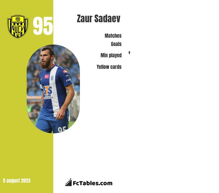 Zaur Sadaev infographic