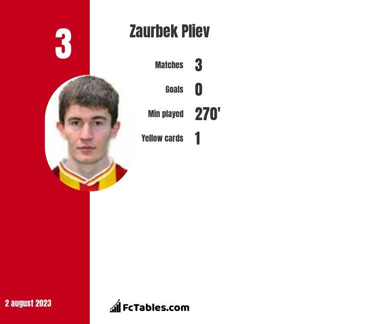 Zaurbek Pliev infographic