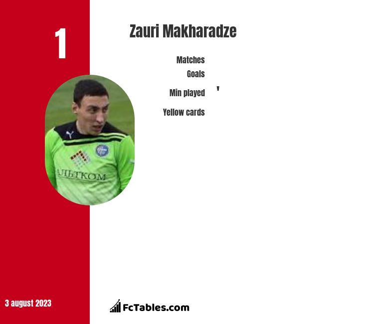 Zauri Makharadze infographic