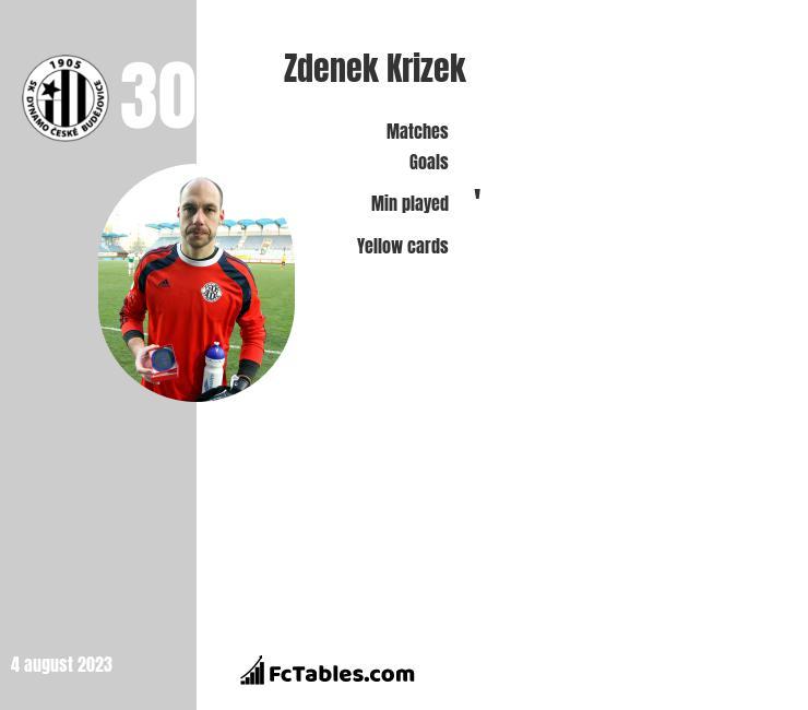 Zdenek Krizek infographic
