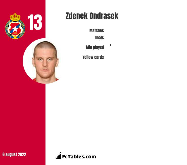 Zdenek Ondrasek infographic statistics for Dallas Burn