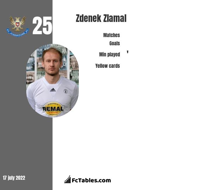Zdenek Zlamal infographic