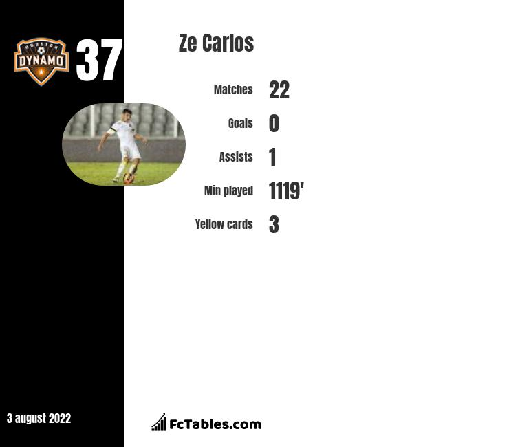 Ze Carlos infographic
