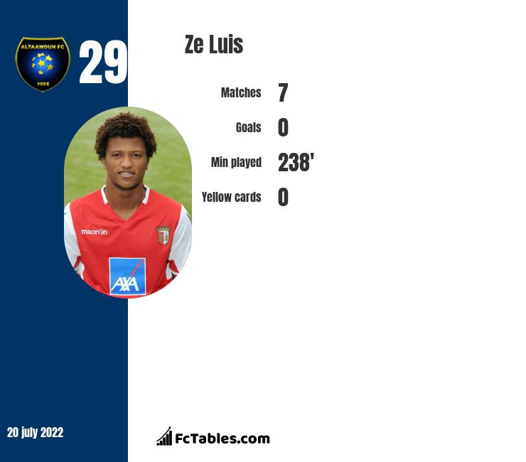 Ze Luis infographic