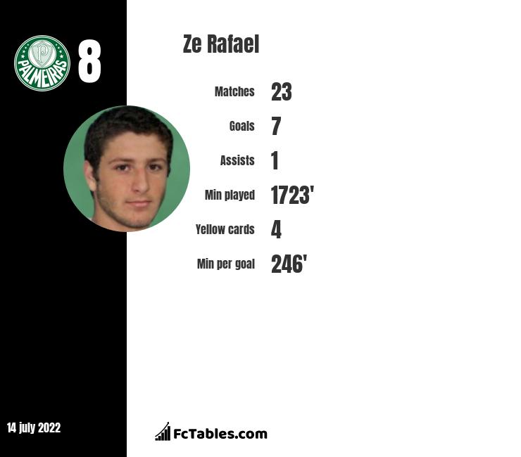 Ze Rafael infographic