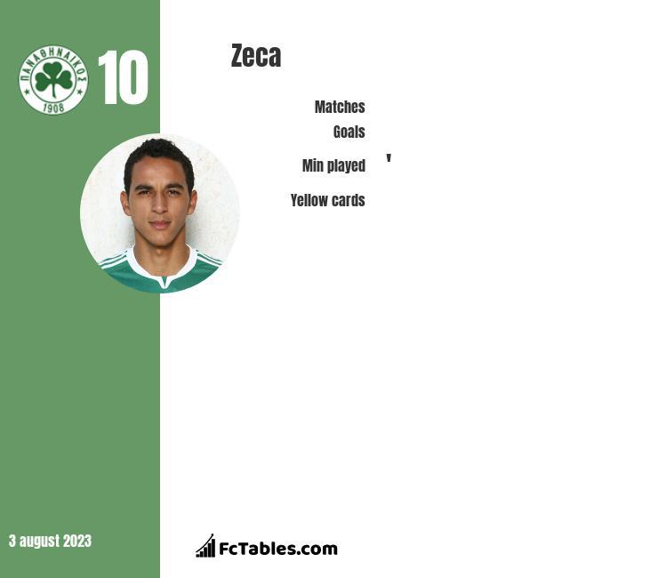 Zeca infographic