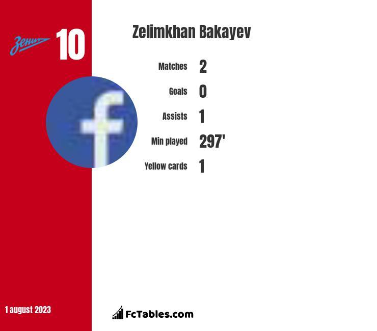 Zelimkhan Bakayev infographic
