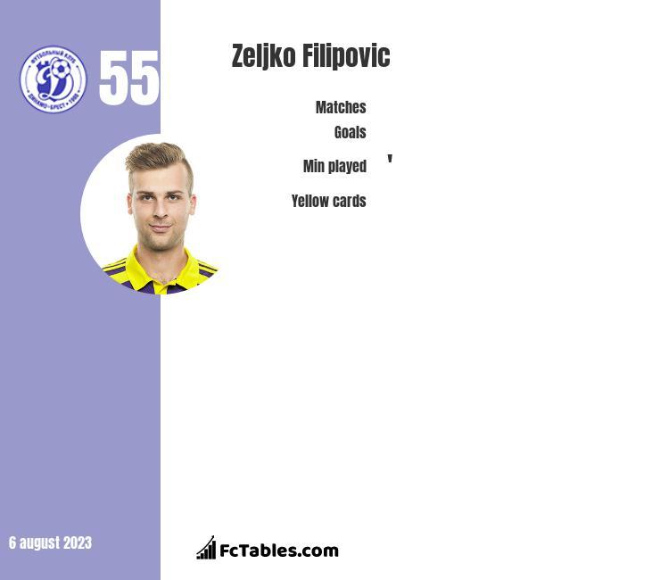 Zeljko Filipovic infographic