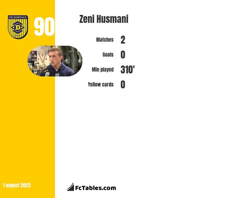 Zeni Husmani infographic