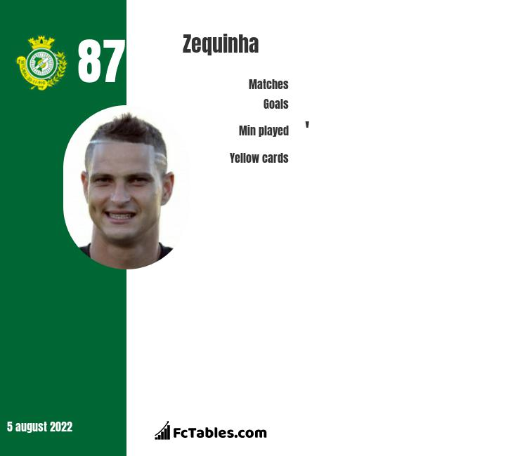 Zequinha infographic statistics for Vitoria de Setubal