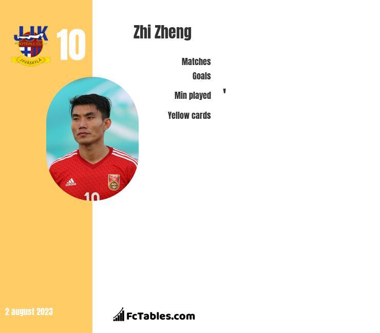 Zhi Zheng infographic