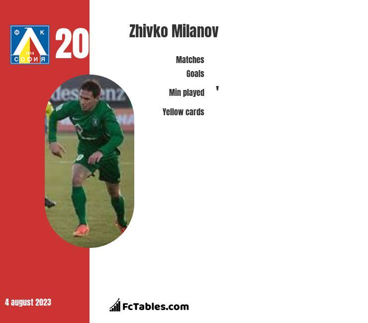 Zhivko Milanov infographic