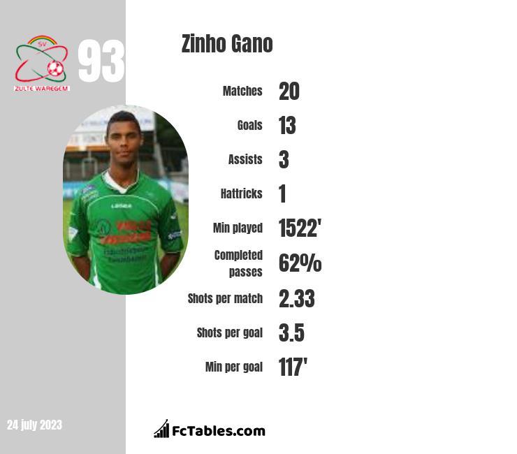 Zinho Gano infographic