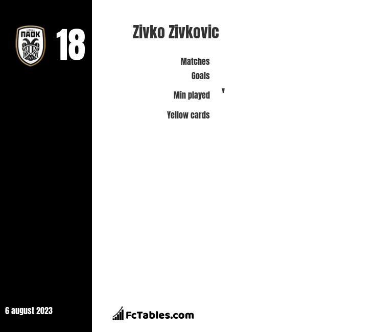 Zivko Zivkovic stats