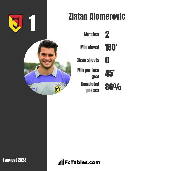 Zlatan Alomerovic infographic