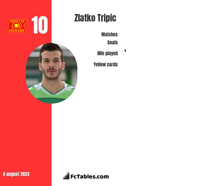 Zlatko Tripic infographic