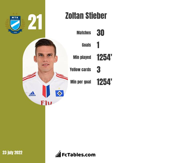 Zoltan Stieber infographic statistics for DC United