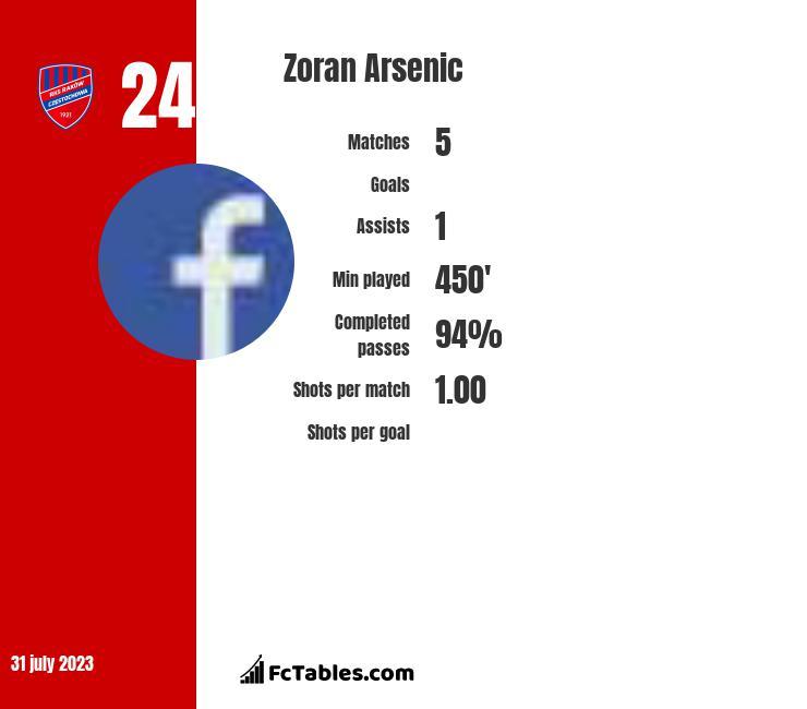 Zoran Arsenic infographic