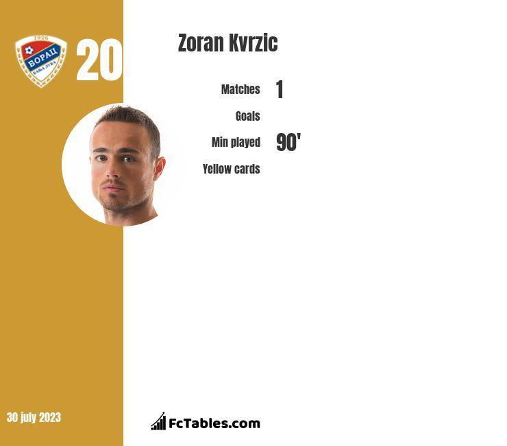Zoran Kvrzic infographic