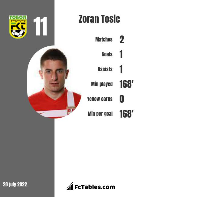 Zoran Tosic infographic