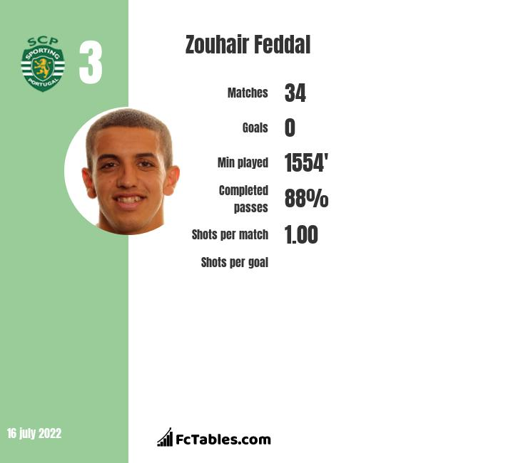 Zouhair Feddal infographic