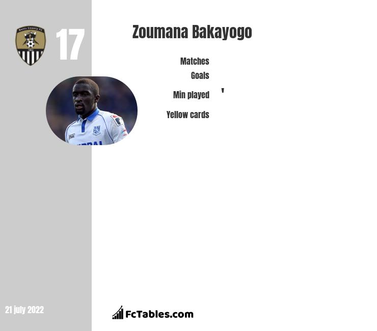 Zoumana Bakayogo infographic