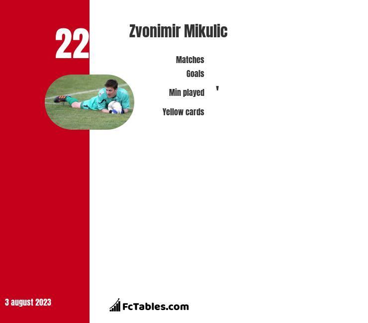 Zvonimir Mikulic infographic