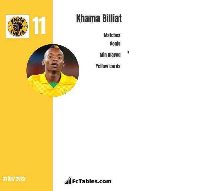 Khama Billiat infographic
