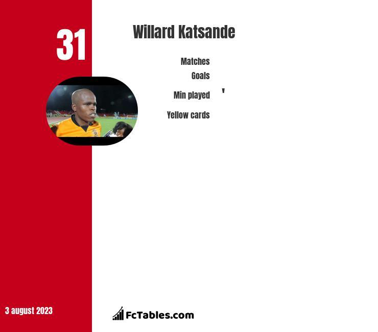 Willard Katsande infographic