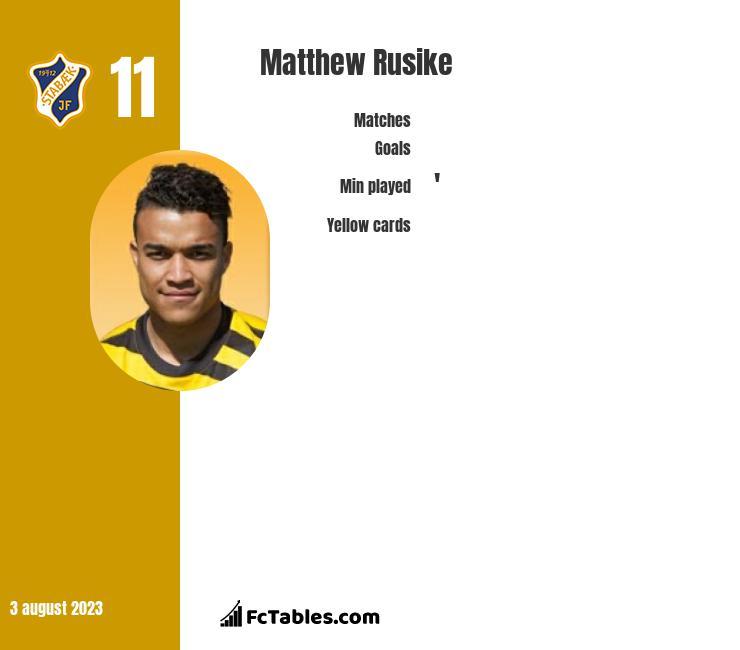 Matthew Rusike infographic