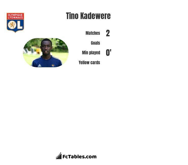 Tino Kadewere infographic