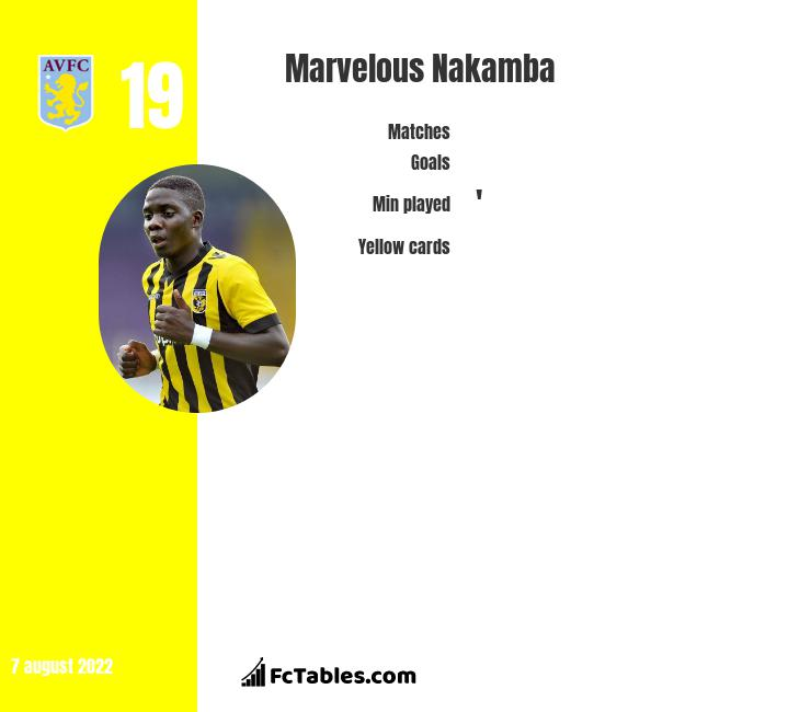 Marvelous Nakamba infographic
