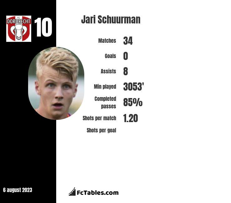Jari Schuurman infographic