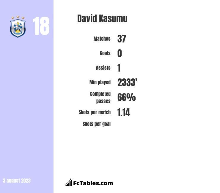 David Kasumu infographic
