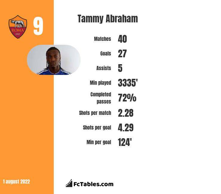 Tammy Abraham infographic statistics for Aston Villa