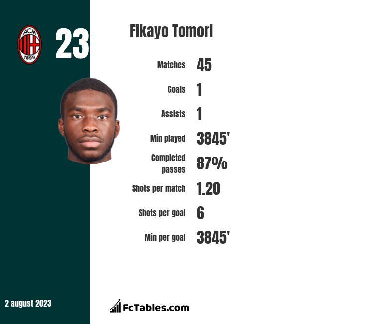 Fikayo Tomori stats