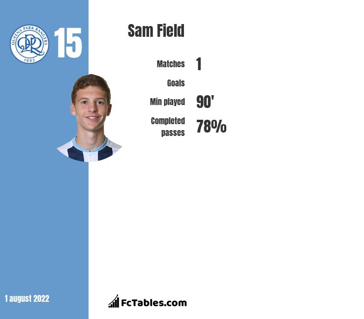Sam Field infographic