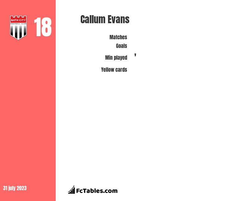 Callum Evans infographic