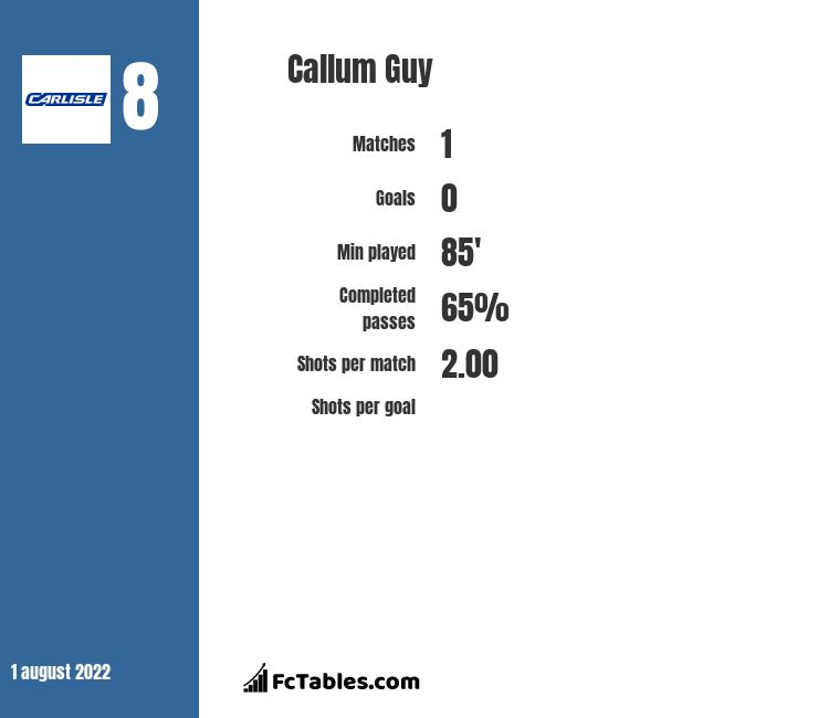 Callum Guy infographic