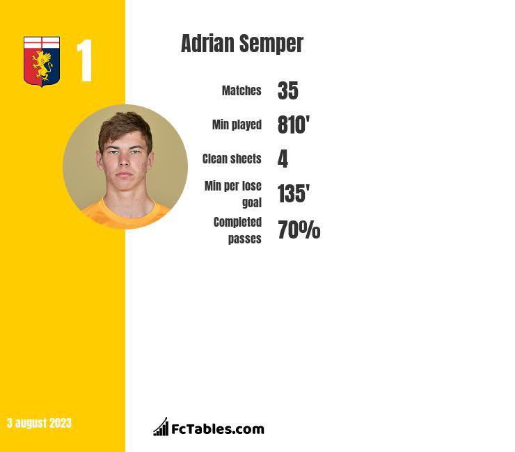 Adrian Semper infographic