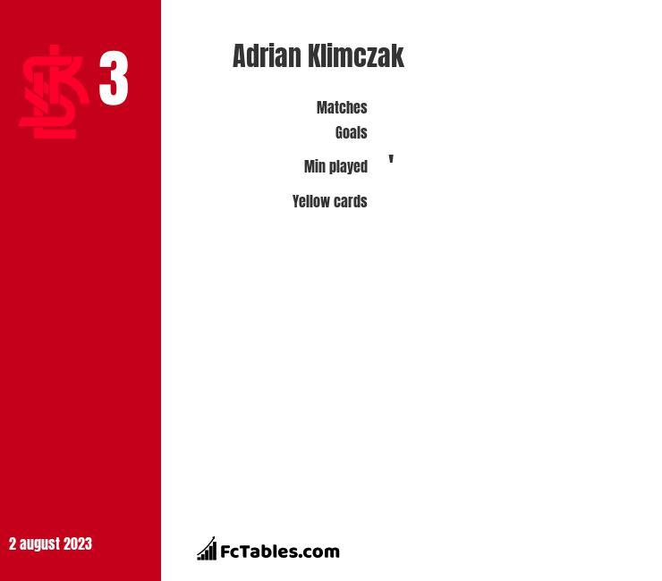 Adrian Klimczak infographic