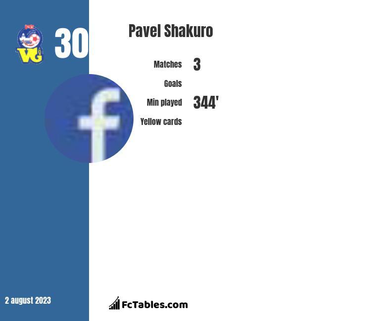 Pavel Shakuro infographic