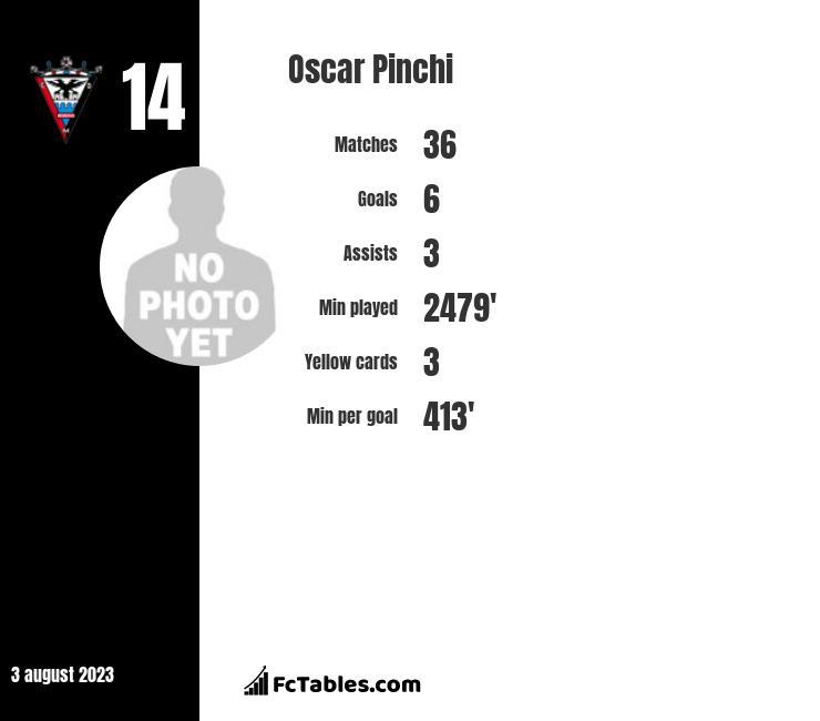 Oscar Pinchi infographic