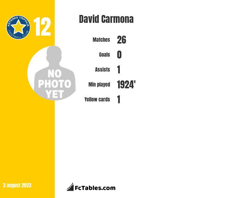 David Carmona infographic