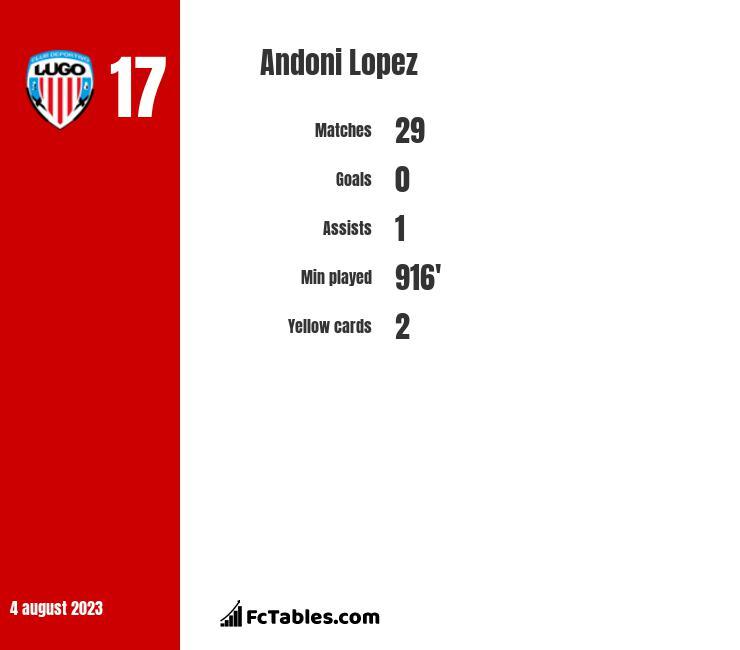Andoni Lopez infographic