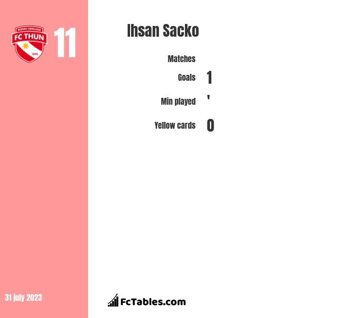 Ihsan Sacko infographic