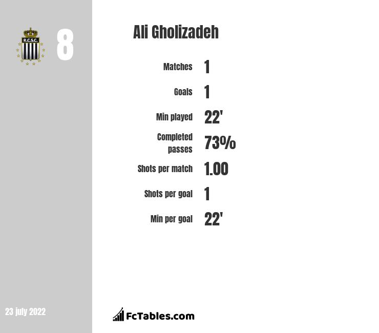 Ali Gholizadeh infographic