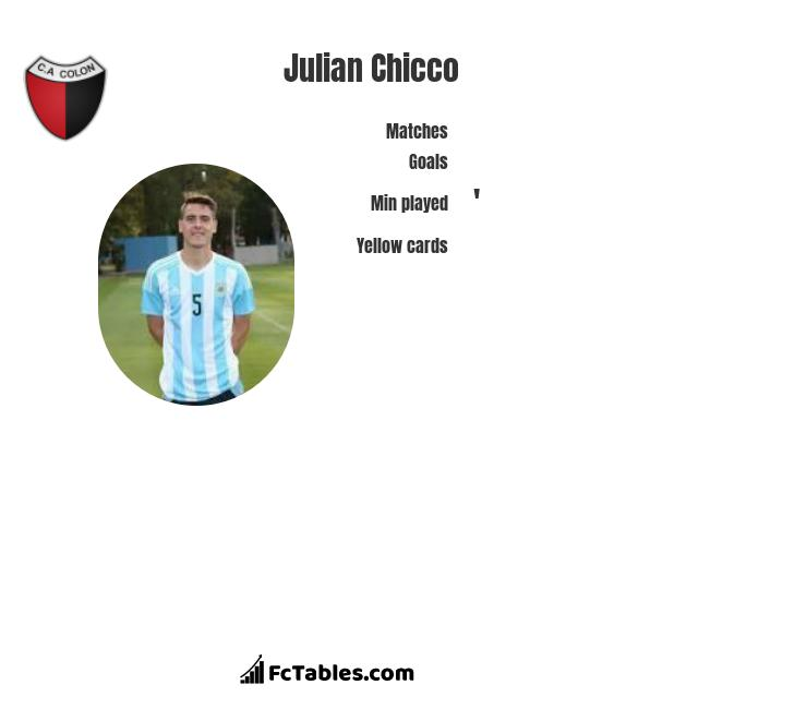 Julian Chicco infographic