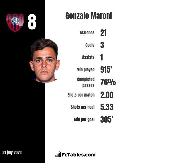 Gonzalo Maroni infographic